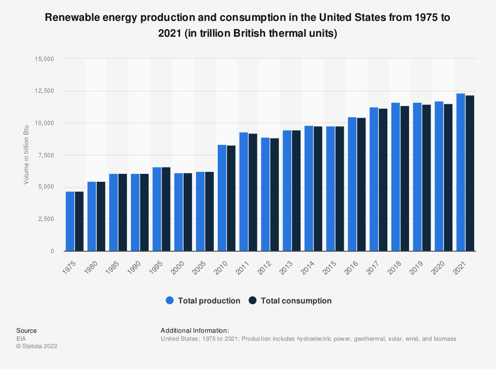 Statistic: Renewable energy production and consumption in the United States from 1975 to 2018 (in trillion British thermal units) | Statista