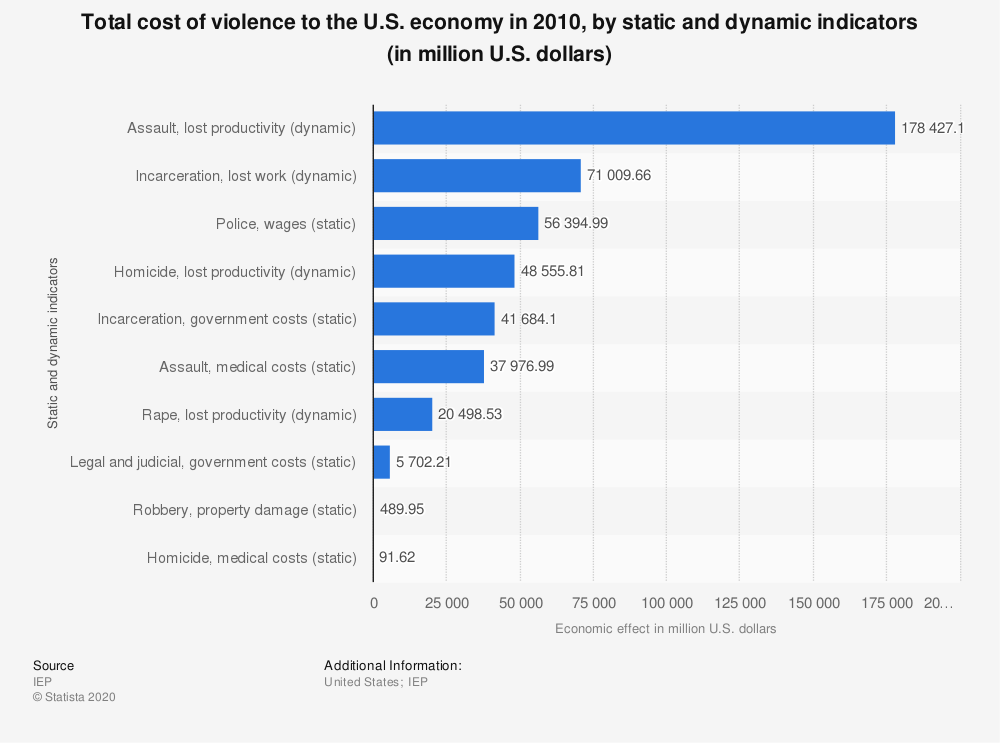 Statistic: Total cost of violence to the U.S. economy in 2010, by static and dynamic indicators (in million U.S. dollars) | Statista