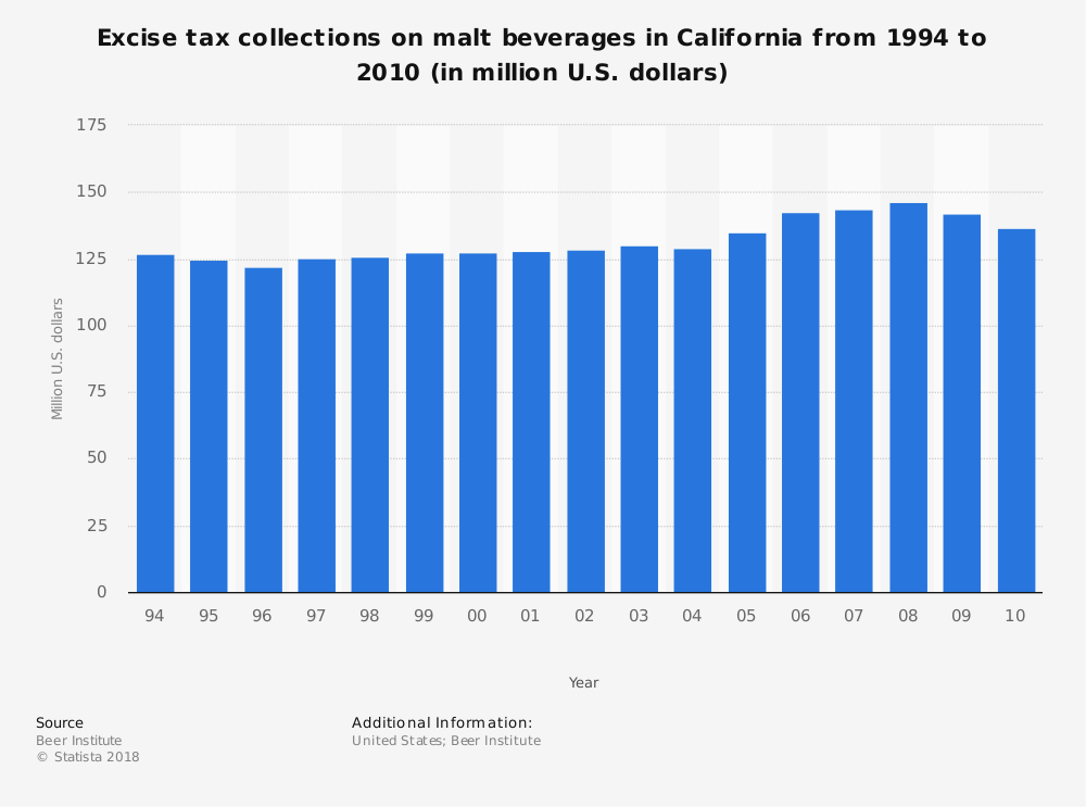 Statistic: Excise tax collections on malt beverages in California from 1994 to 2010 (in million U.S. dollars) | Statista