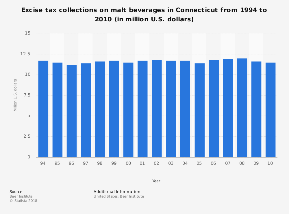 Statistic: Excise tax collections on malt beverages in Connecticut from 1994 to 2010 (in million U.S. dollars) | Statista