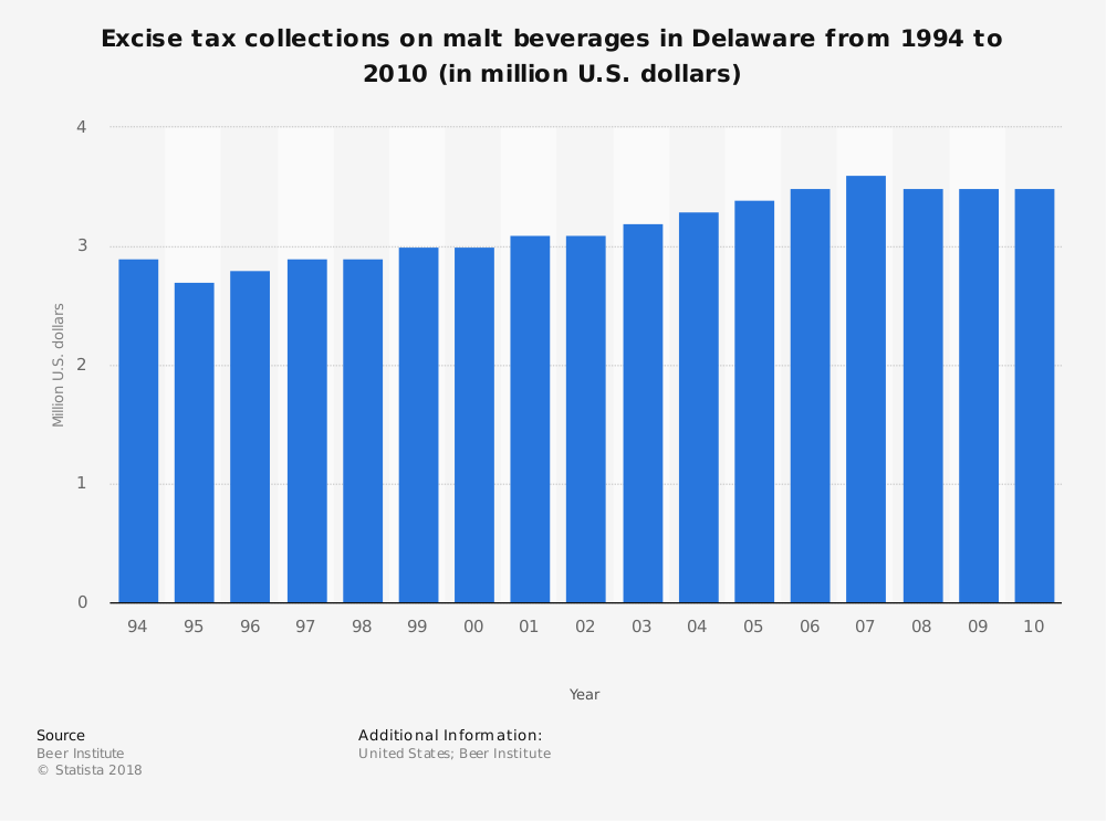 Statistic: Excise tax collections on malt beverages in Delaware from 1994 to 2010 (in million U.S. dollars) | Statista