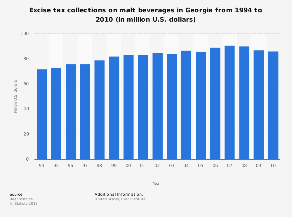 Statistic: Excise tax collections on malt beverages in Georgia from 1994 to 2010 (in million U.S. dollars) | Statista