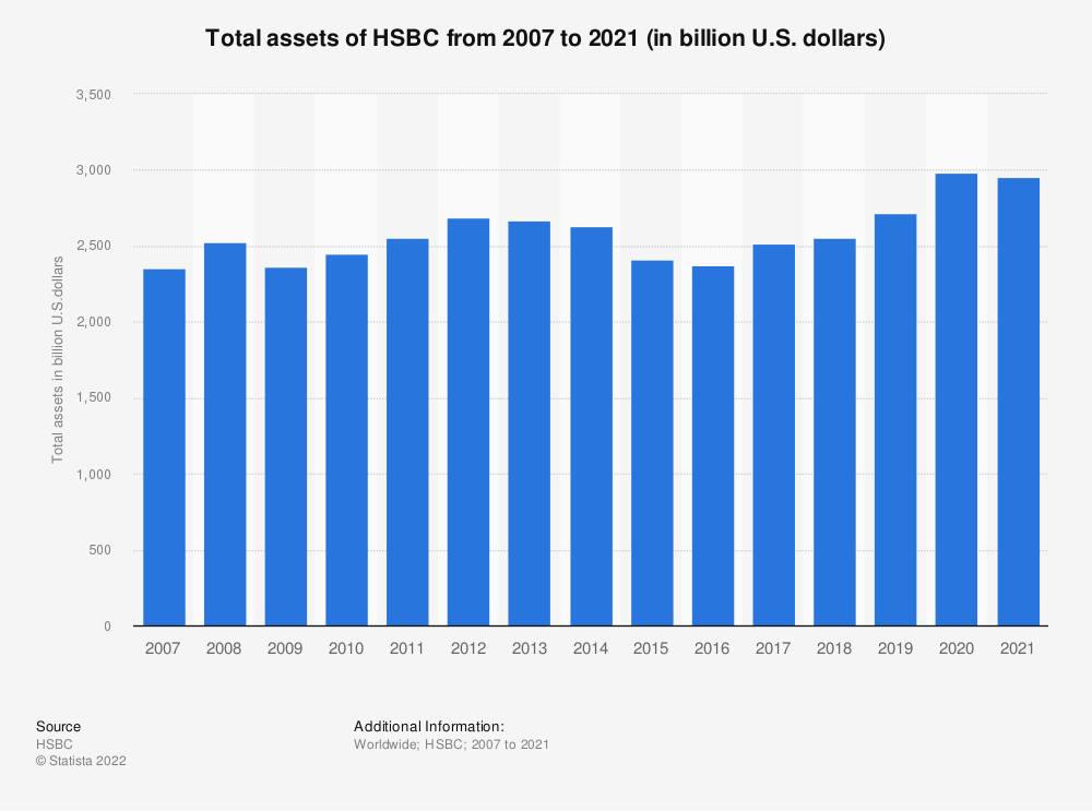 Statistic: Total assets of HSBC from 2007 to 2020 (in billion U.S. dollars) | Statista