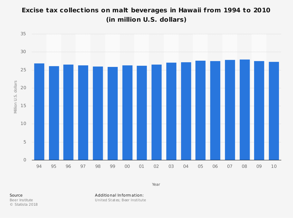 Statistic: Excise tax collections on malt beverages in Hawaii from 1994 to 2010 (in million U.S. dollars) | Statista