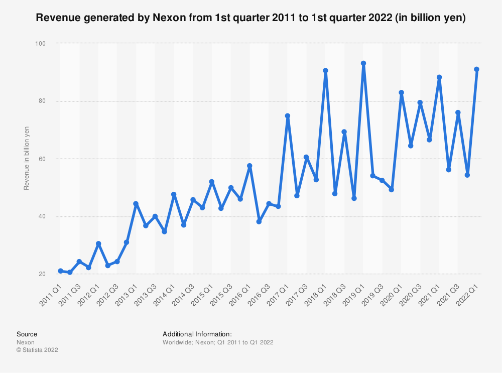 Statistic: Revenue generated by Nexon from 1st quarter 2011 to 4th quarter 2020 (in billion yen) | Statista