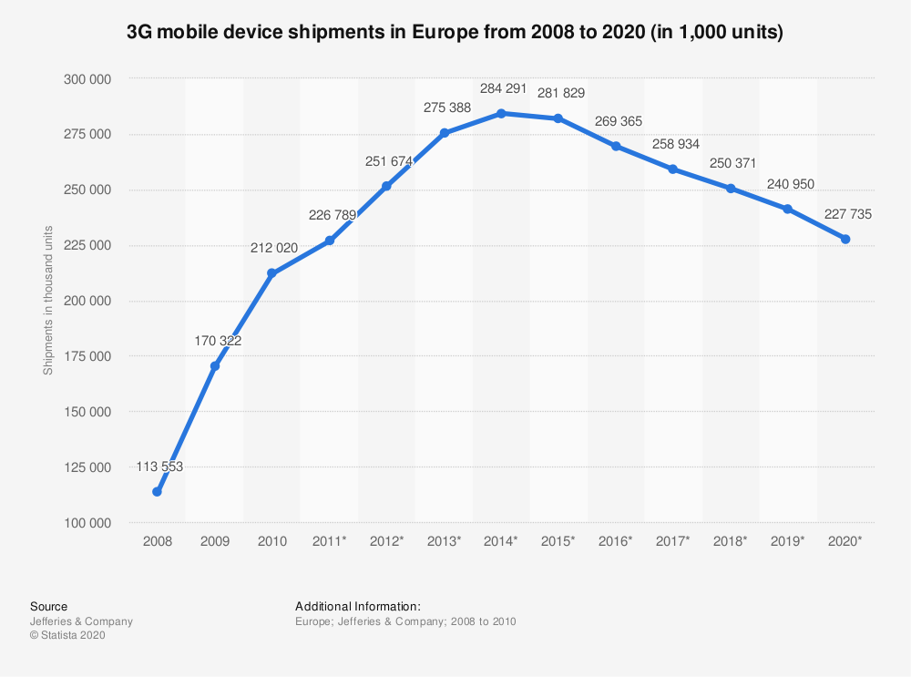 Statistic: 3G mobile device shipments in Europe from 2008 to 2020 (in 1,000 units) | Statista