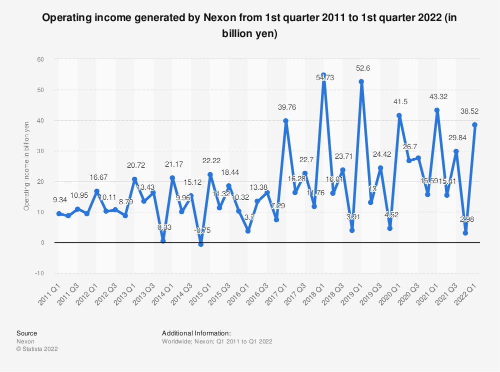 Statistic: Operating income generated by Nexon from 1st quarter 2011 to 4th quarter 2020 (in billion yen) | Statista