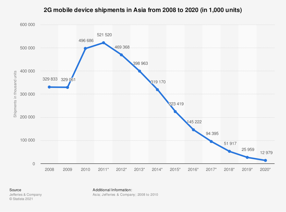 Statistic: 2G mobile device shipments in Asia from 2008 to 2020 (in 1,000 units) | Statista