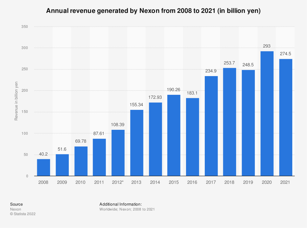 Statistic: Annual revenue generated by Nexon from 2008 to 2020 (in billion yen) | Statista