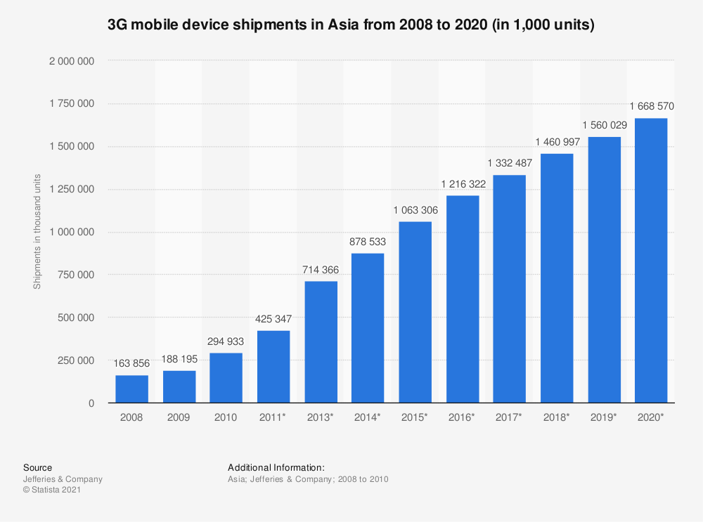 Statistic: 3G mobile device shipments in Asia from 2008 to 2020 (in 1,000 units) | Statista