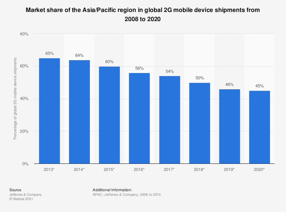 Statistic: Market share of the Asia/Pacific region in global 2G mobile device shipments from 2008 to 2020  | Statista