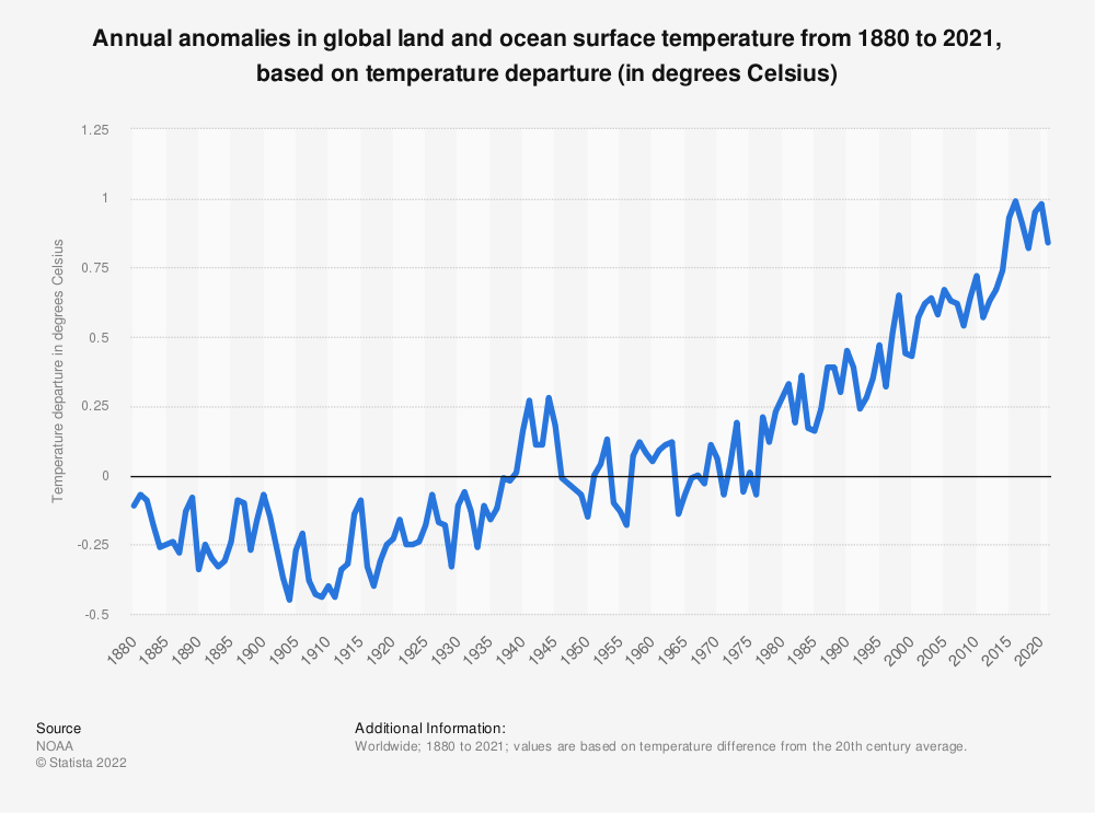 Statistic: Annual anomalies in global land and ocean surface temperature from 1880 to 2019, based on temperature departure (in degrees Celsius)* | Statista