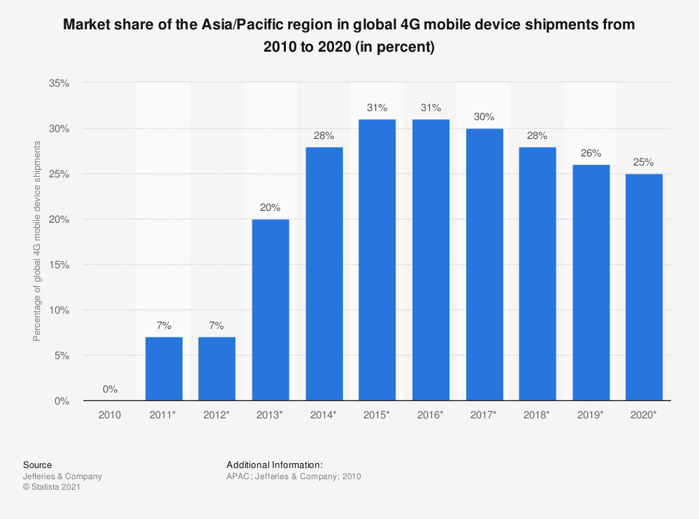 Statistic: Market share of the Asia/Pacific region in global 4G mobile device shipments from 2010 to 2020 (in percent) | Statista