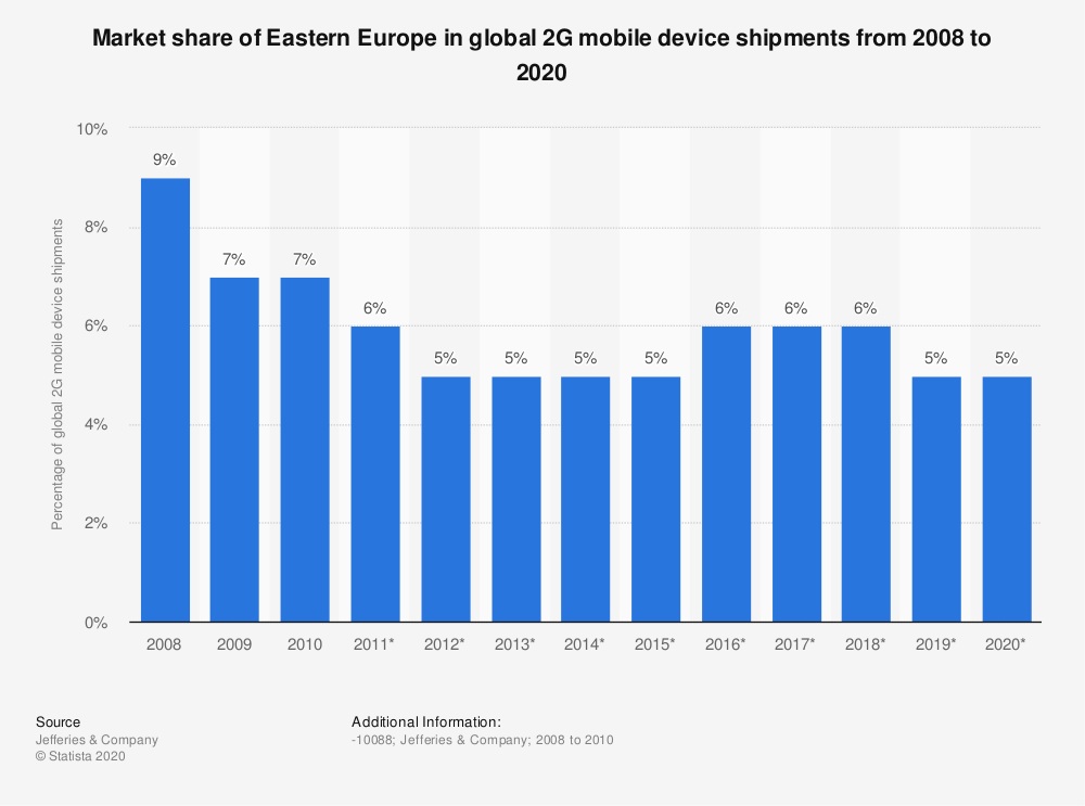Statistic: Market share of Eastern Europe in global 2G mobile device shipments from 2008 to 2020 | Statista