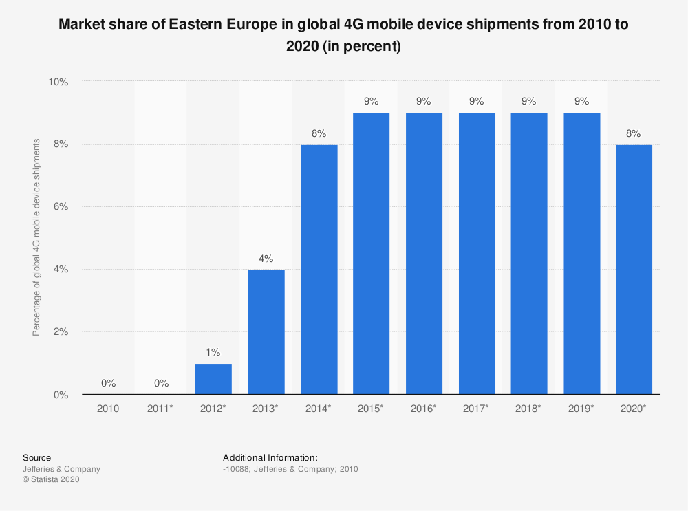 Statistic: Market share of Eastern Europe in global 4G mobile device shipments from 2010 to 2020 (in percent) | Statista