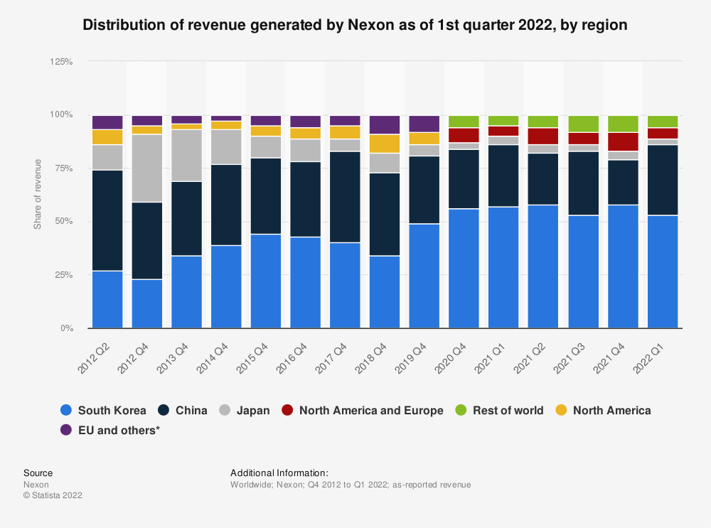 Statistic: Distribution of revenue generated by Nexon as of 2nd quarter 2021, by region   Statista