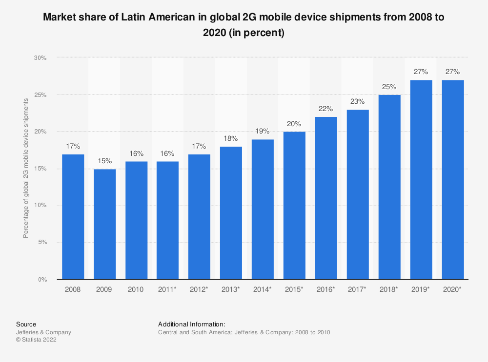 Statistic: Market share of Latin American in global 2G mobile device shipments from 2008 to 2020 (in percent) | Statista