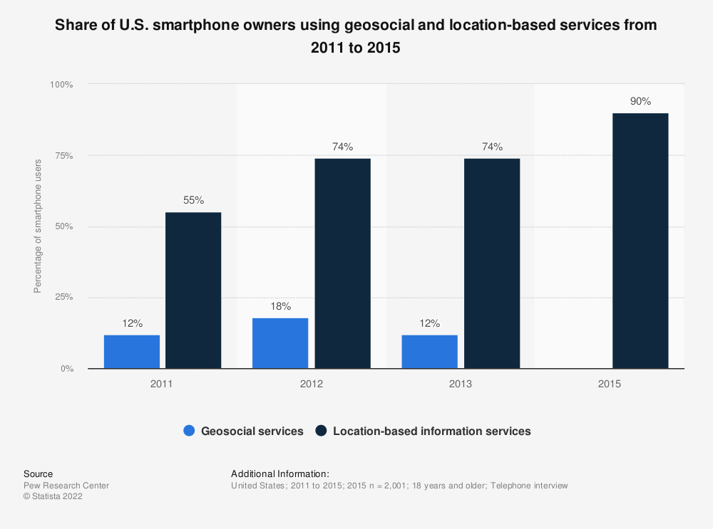 Statistic: Share of U.S. smartphone owners using geosocial and location-based services from 2011 to 2015 | Statista