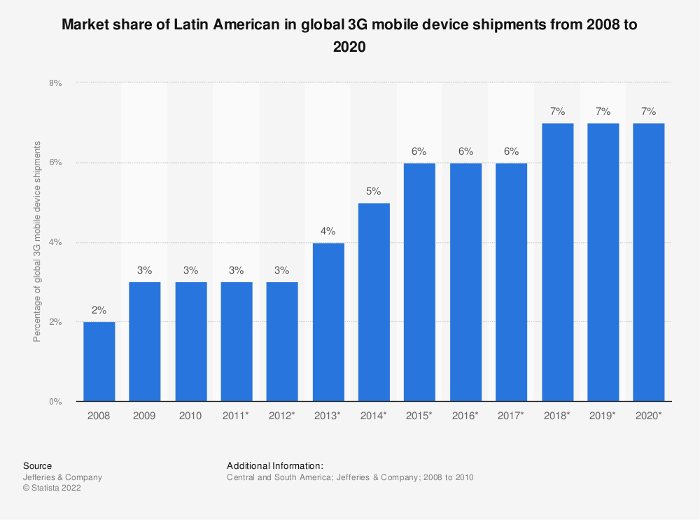 Statistic: Market share of Latin American in global 3G mobile device shipments from 2008 to 2020 | Statista