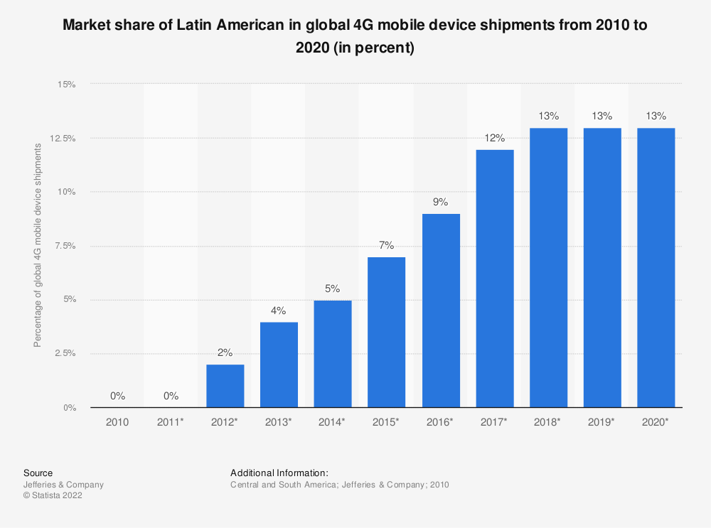 Statistic: Market share of Latin American in global 4G mobile device shipments from 2010 to 2020 (in percent) | Statista