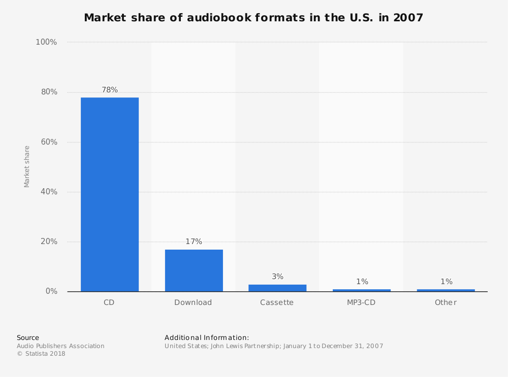 Statistic: Market share of audiobook formats in the U.S. in 2007   Statista