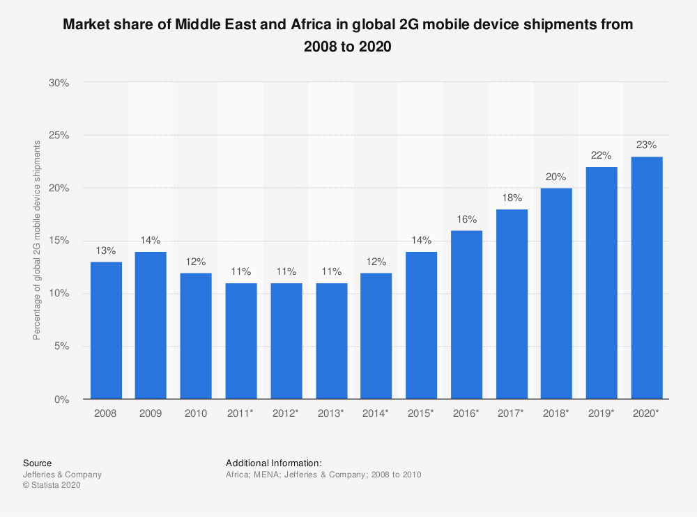 Statistic: Market share of Middle East and Africa in global 2G mobile device shipments from 2008 to 2020 | Statista