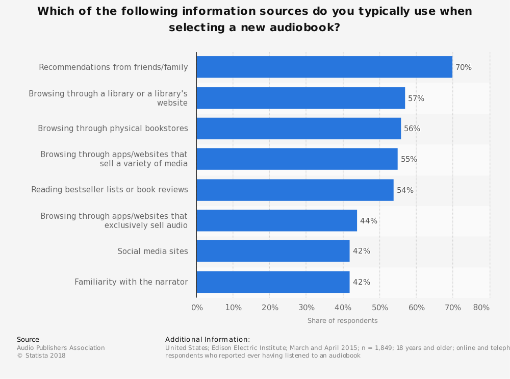 Statistic: Which of the following information sources do you typically use when selecting a new audiobook? | Statista