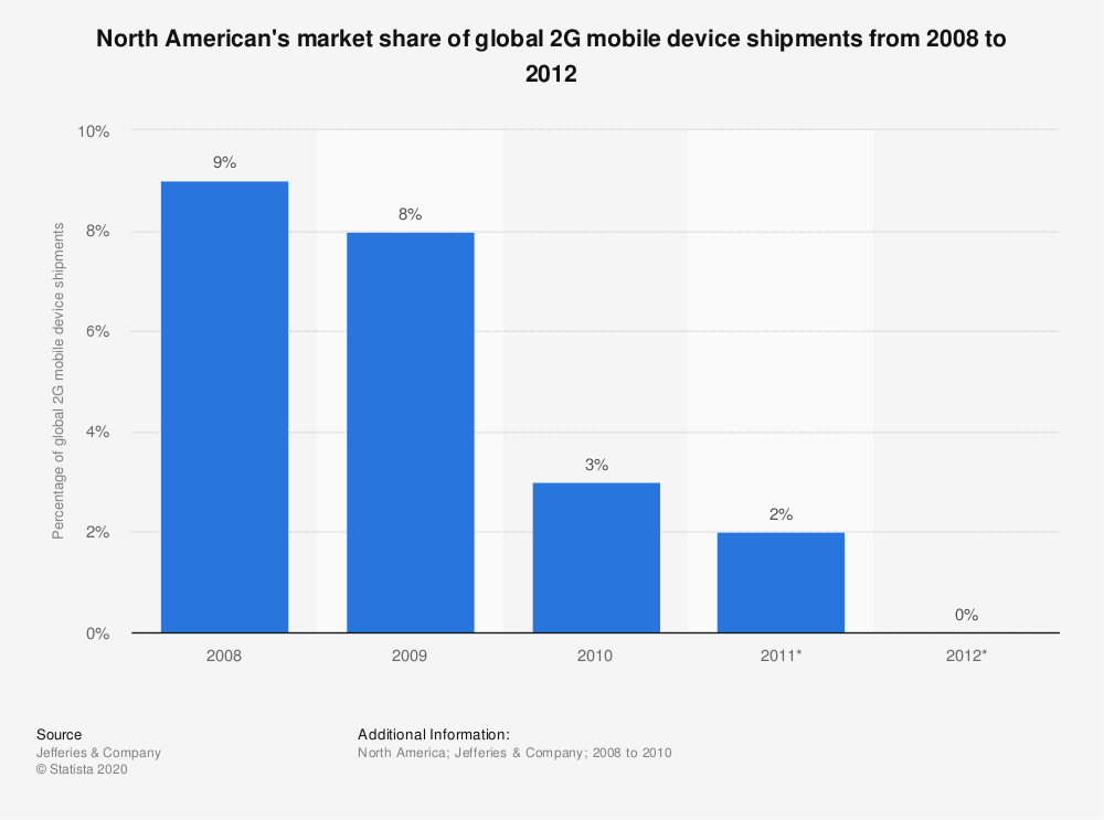 Statistic: North American's market share of global 2G mobile device shipments from 2008 to 2012 | Statista