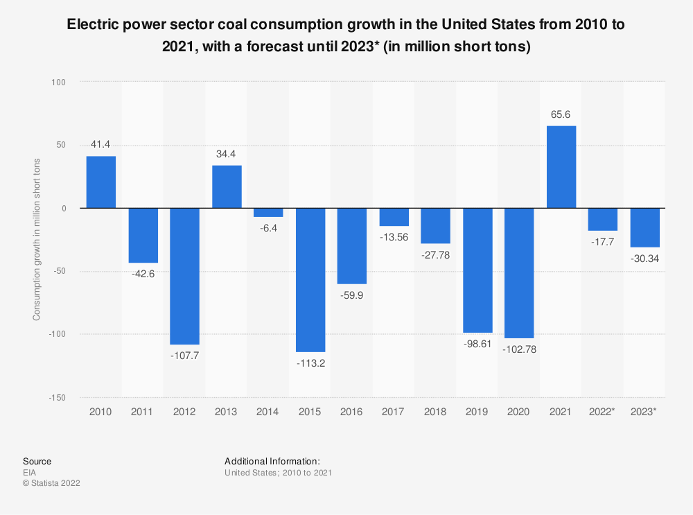 Statistic: Electric power sector coal consumption growth in the United States from 2010 to 2020 (in million short tons)* | Statista