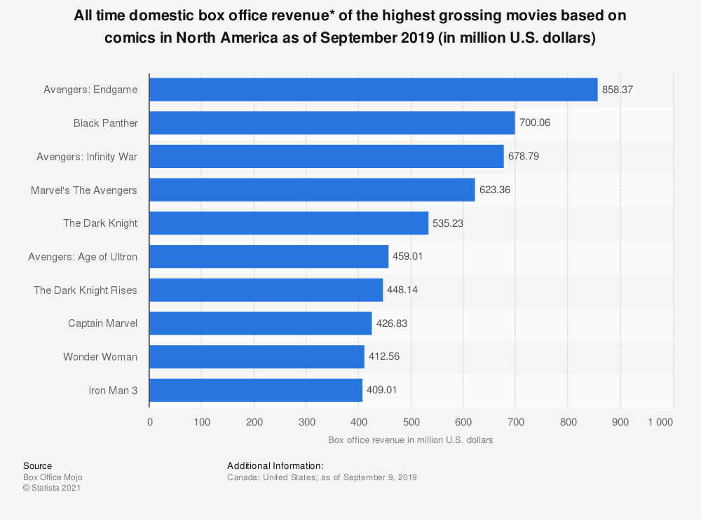Statistic: All time domestic box office revenue* of the highest grossing movies based on comics in North America as of January 2018 (in million U.S. dollars) | Statista
