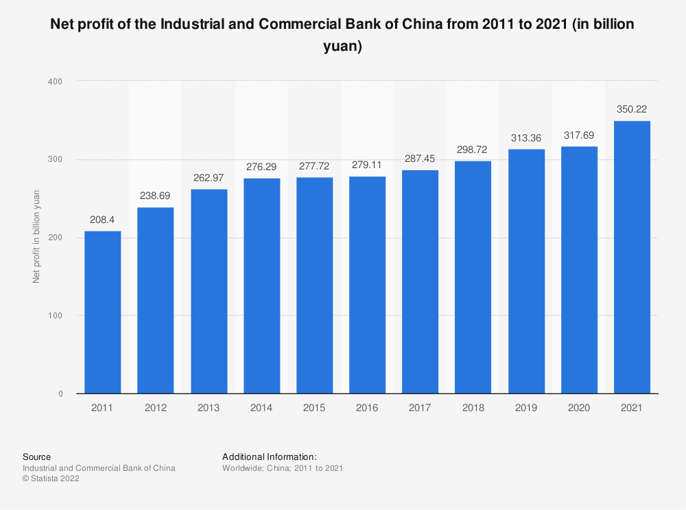 Statistic: Net profit of the Industrial and Commercial Bank of China from 2008 to 2018 (in billion yuan) | Statista