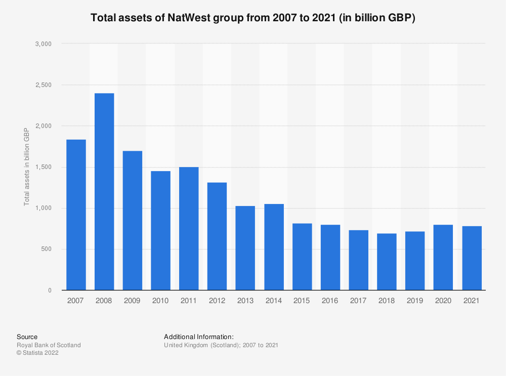 Royal Bank of Scotland: Total assets 2007-2018 | Statista
