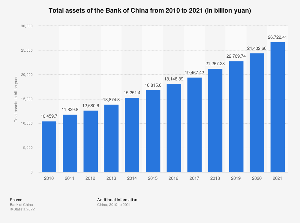 Statistic: Total assets of the Bank of China from 2010 to 2018 (in billion yuan) | Statista
