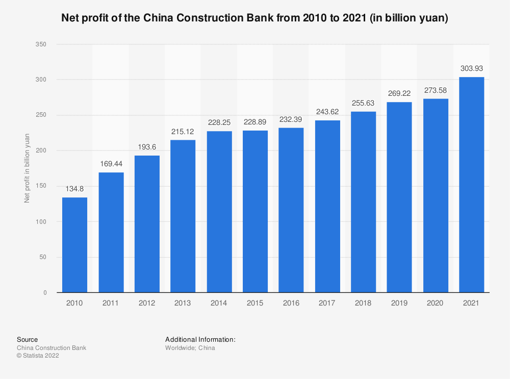 Statistic: Net profit of the China Construction Bank from 2008 to 2018 (in billion yuan)   Statista