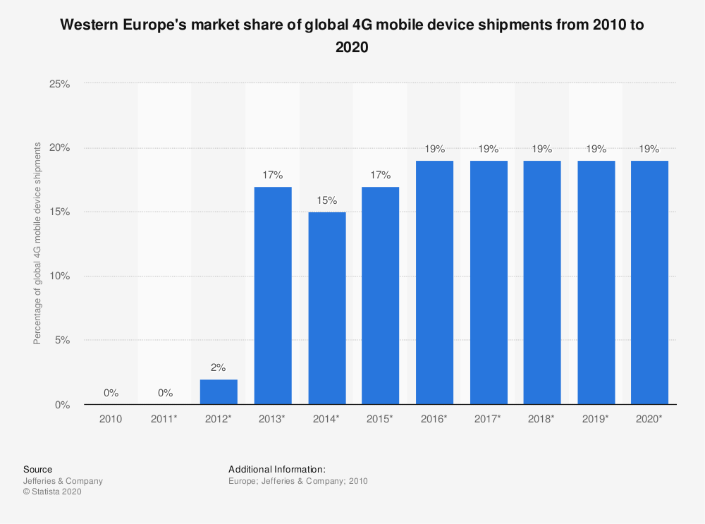 Statistic: Western Europe's market share of global 4G mobile device shipments from 2010 to 2020   Statista