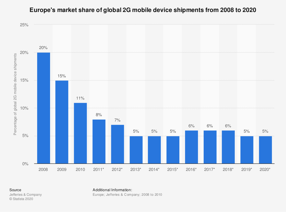 Statistic: Europe's market share of global 2G mobile device shipments from 2008 to 2020 | Statista