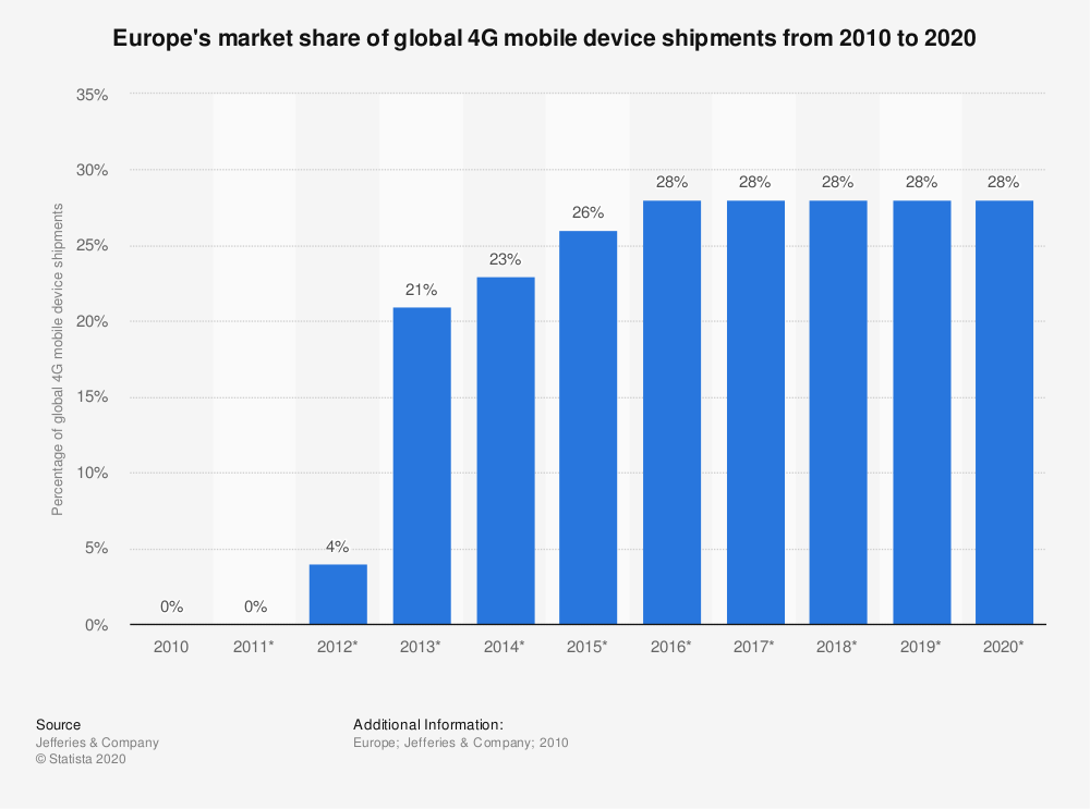 Statistic: Europe's market share of global 4G mobile device shipments from 2010 to 2020 | Statista