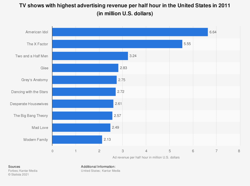 Statistic: TV shows with highest advertising revenue per half hour in the United States in 2011 (in million U.S. dollars) | Statista