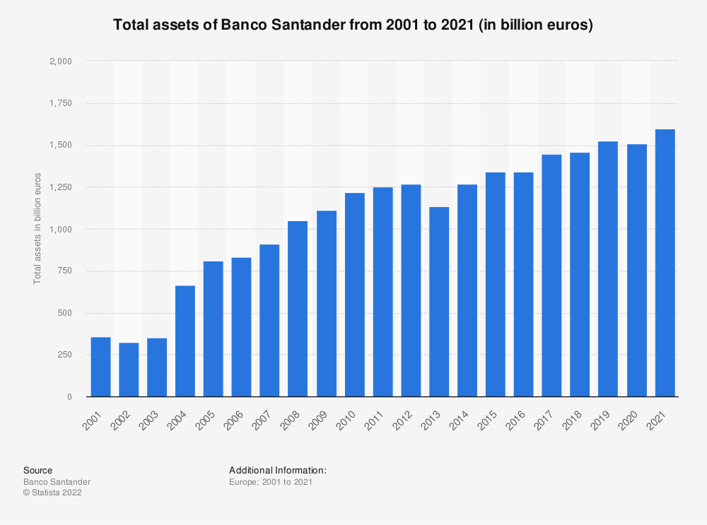 Statistic: Total assets of Banco Santander from 2001 to 2018 (in billion euros) | Statista