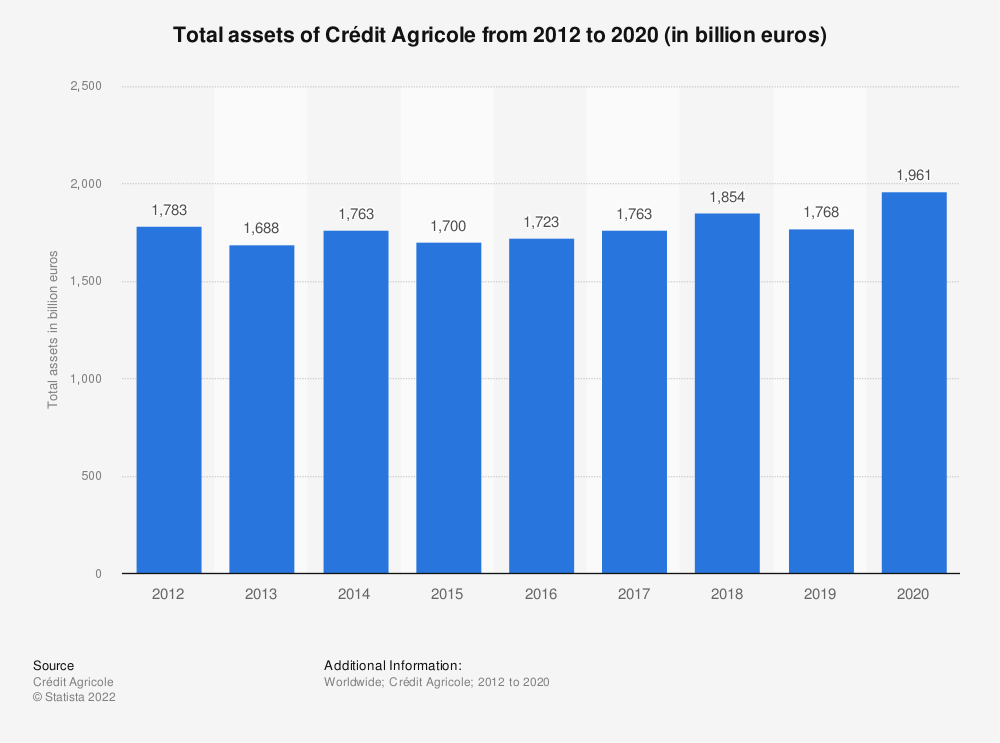 Statistic: Total assets of Crédit Agricole from 2012 to 2018 (in billion euros) | Statista