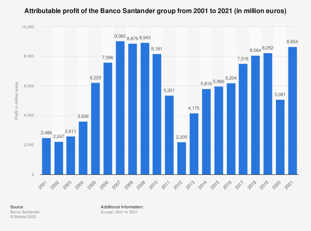 Statistic: Attributable profit of the Banco Santander group from 2001 to 2019 (in million euros) | Statista