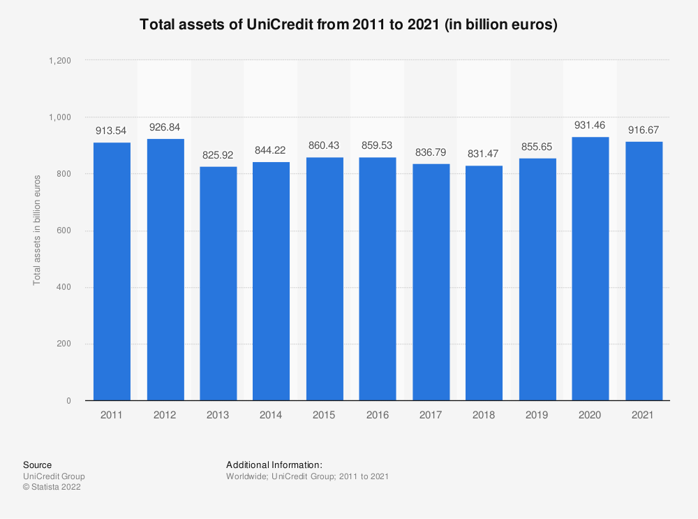 Statistic: Total assets of UniCredit from 2011 to 2018 (in billion euros) | Statista
