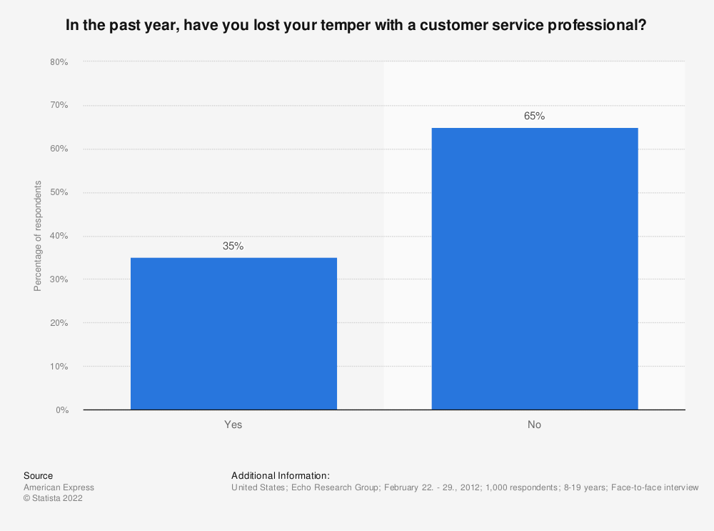 Statistic: In the past year, have you lost your temper with a customer service professional?  | Statista