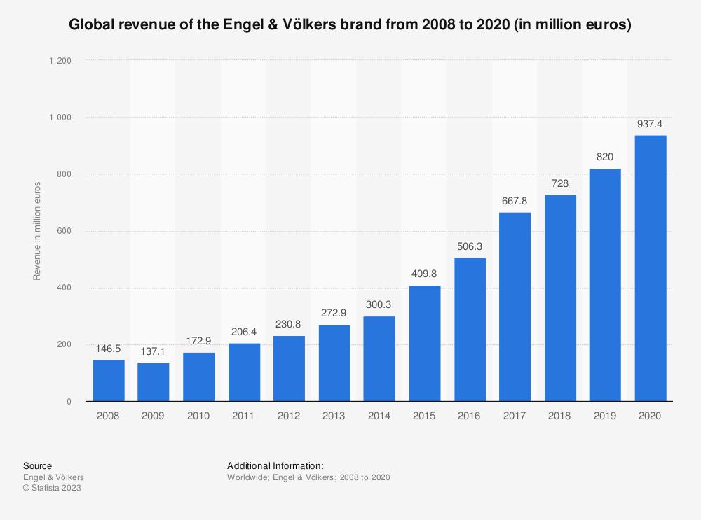 global revenue of engel v lkers 2015 statistic. Black Bedroom Furniture Sets. Home Design Ideas