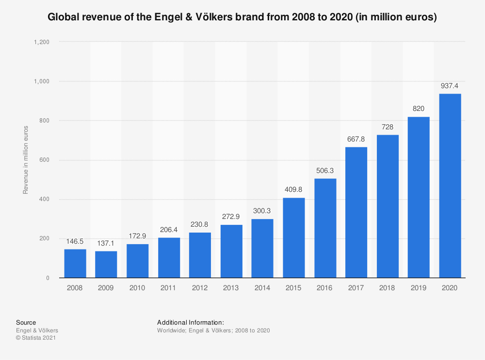 Statistic: Global revenue of the Engel & Völkers brand from 2008 to 2018 (in million euros) | Statista