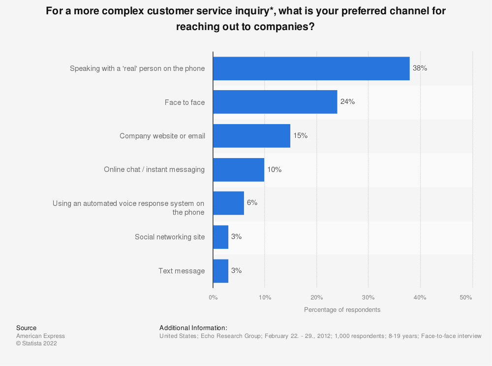 Statistic: For a more complex customer service inquiry*, what is your preferred channel for reaching out to companies? | Statista