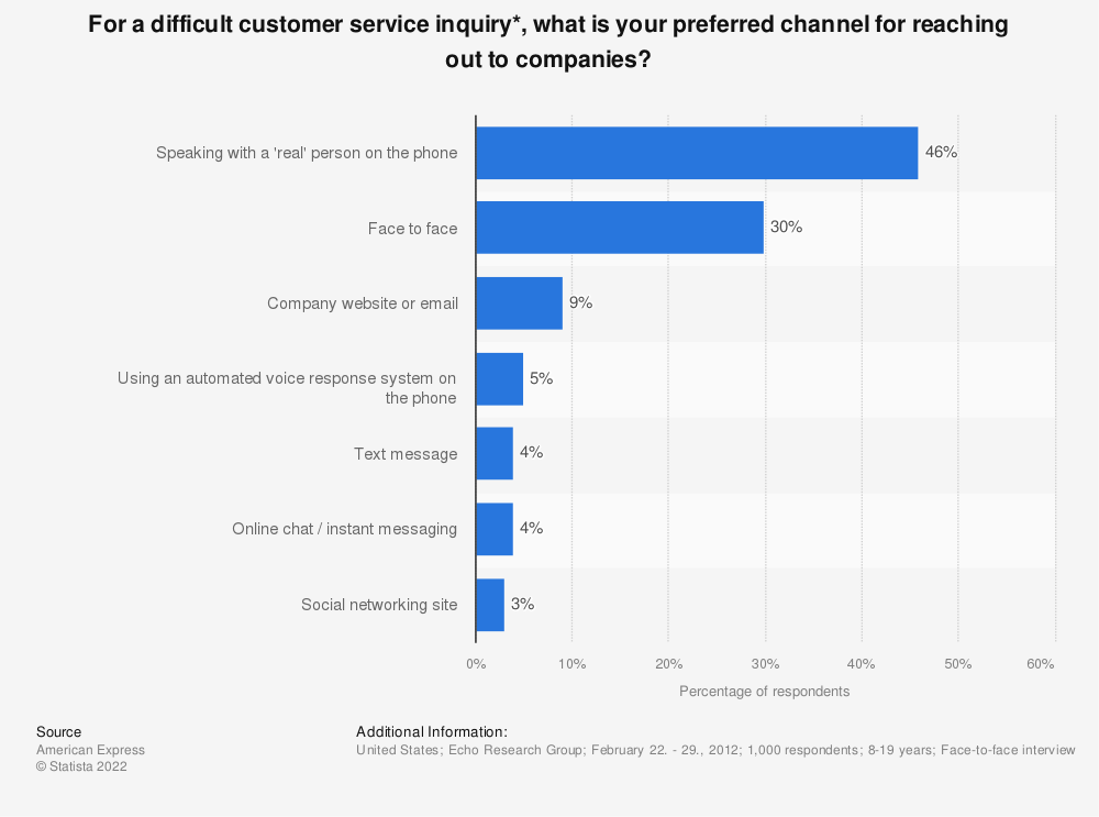 Statistic: For a difficult customer service inquiry*, what is your preferred channel for reaching out to companies?   Statista