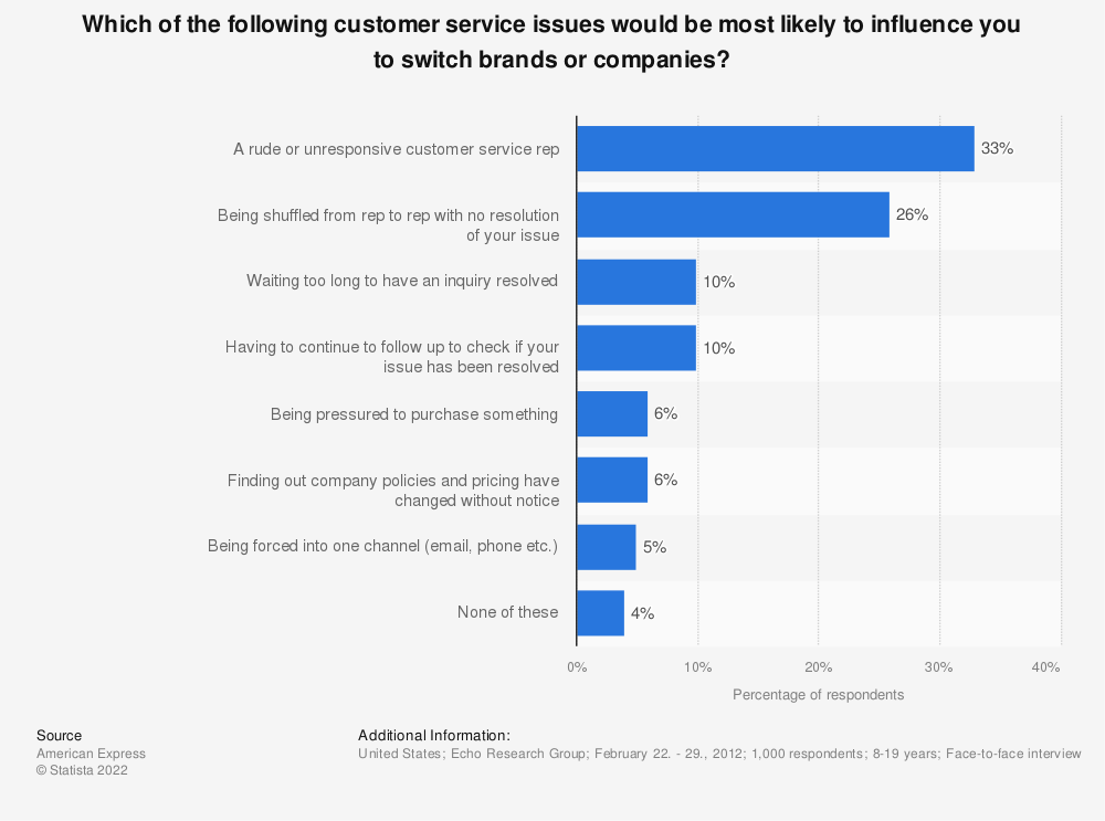 Statistic: Which of the following customer service issues would be most likely to influence you to switch brands or companies? | Statista