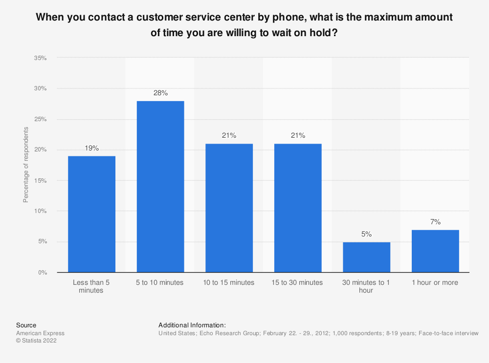 Statistic: When you contact a customer service center by phone, what is the maximum amount of time you are willing to wait on hold? | Statista