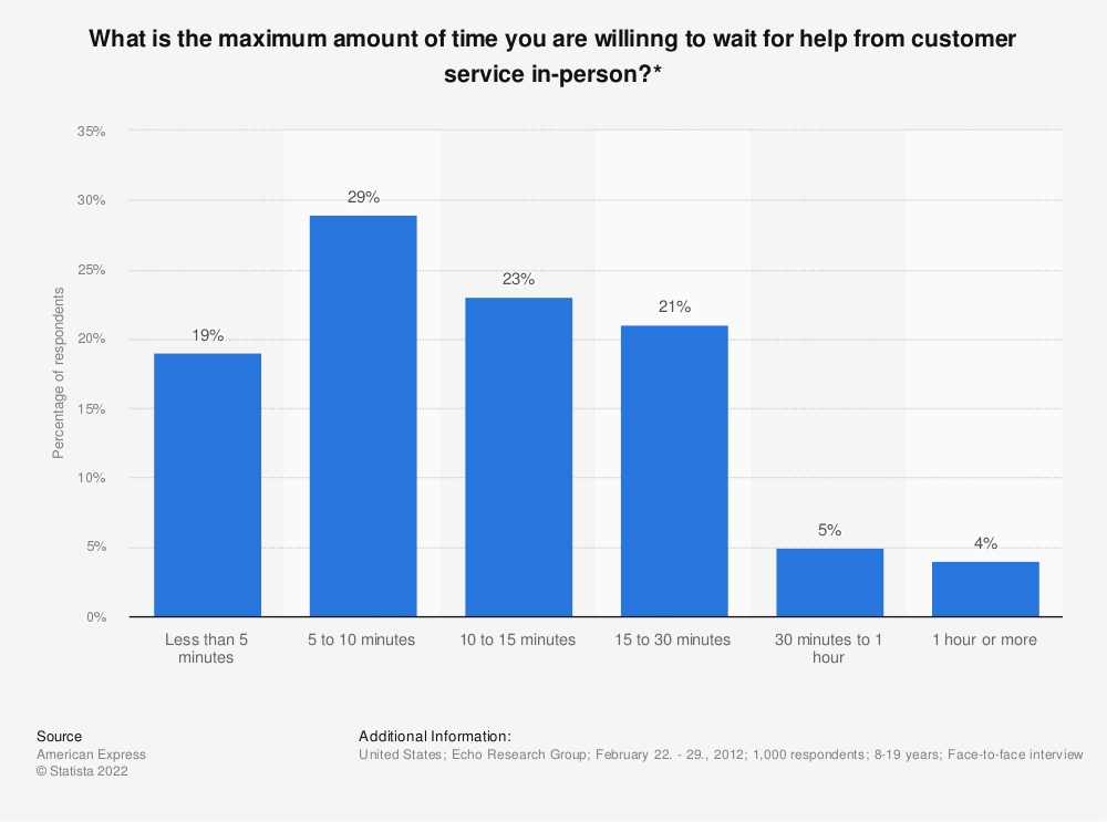 Statistic: What is the maximum amount of time you are willinng to wait for help from customer service in-person?* | Statista